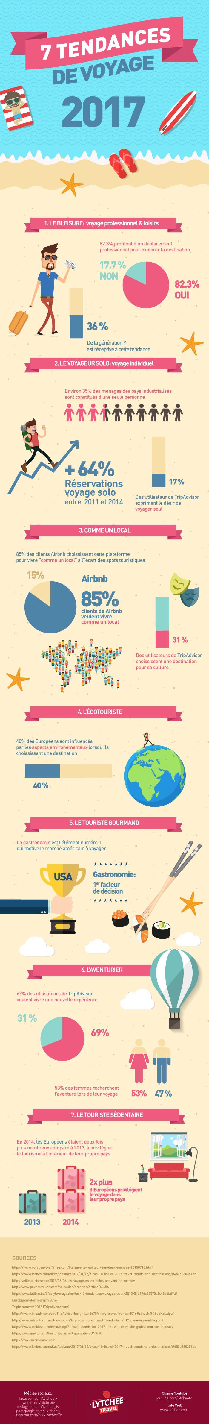 7 tendances de voyage 2017 - Lytchee Travel (infographie)