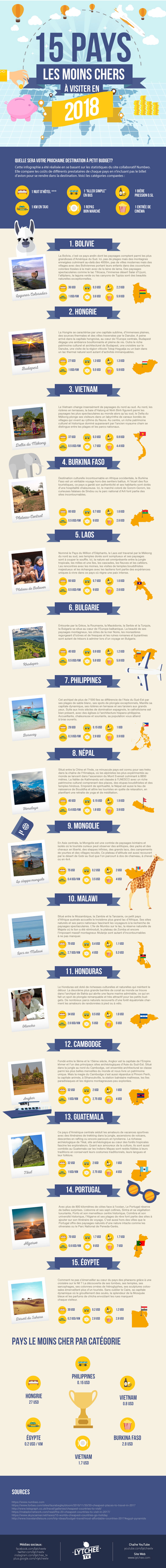 15 pays pas cher à visiter en 2018 - Lytchee travel (infographie)