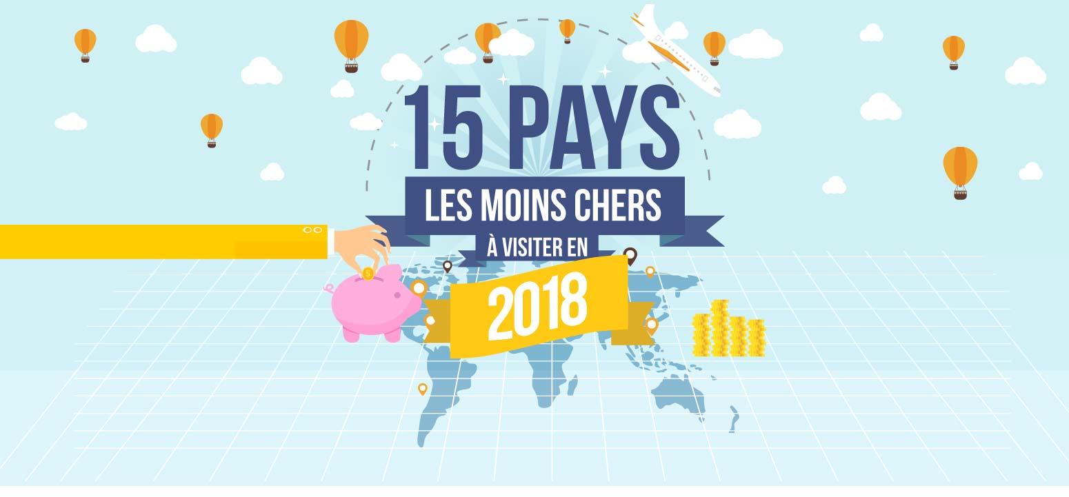 15 pays les moins chers à visiter en 2018
